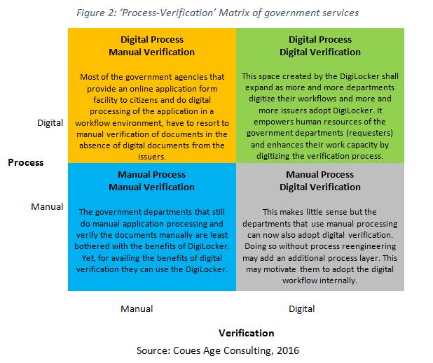 process verification matrix