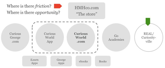 hmh_ecosystem