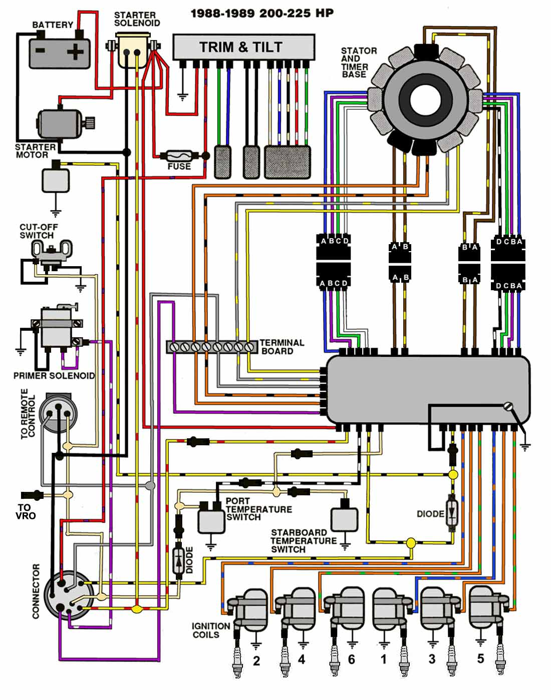 2000 Evinrude Ficht Wiring Diagram Circuit Connection Diagram \u2022 1989  Evinrude 9 9 Wiring Diagram