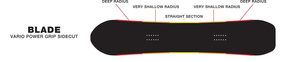 SIMS Blade - Vario Power Grip Sidecut