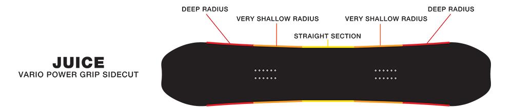 SIMS Juice - Vario Powergrip Sidecut