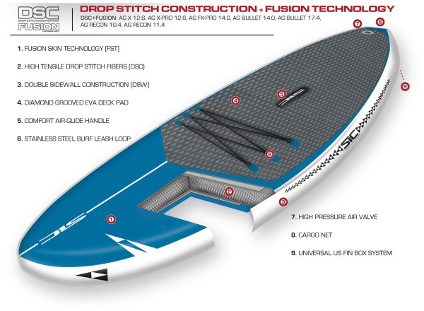 Drop Stitch Construction - Fusion Technology