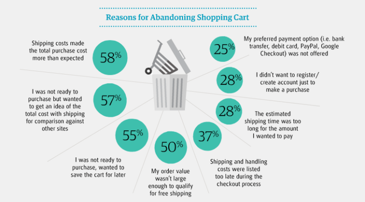 Luckily for us, UPS keeps track of their user behaviour, and this is what they statistics say about shopping cart abandonment.