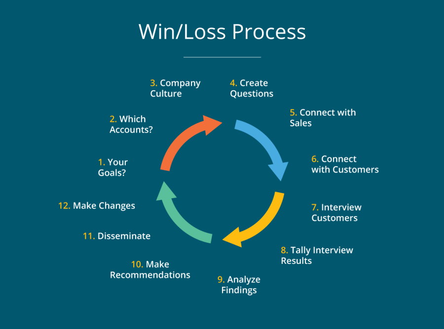 win-loss process