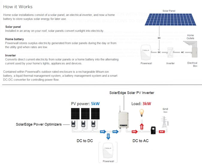 TESLA POWERWALL - How It Works
