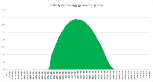 Typical solar power plant energy generation profile