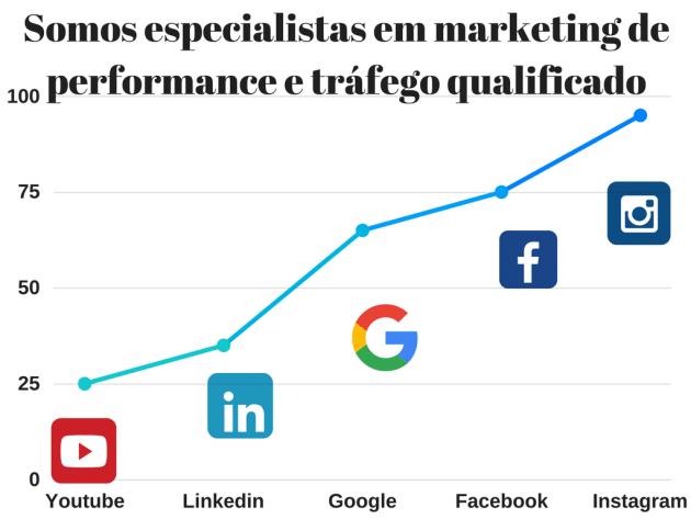 gráfico marketing digital