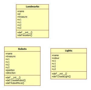 UML Activity Diagrams and Class Diagram – Project 2
