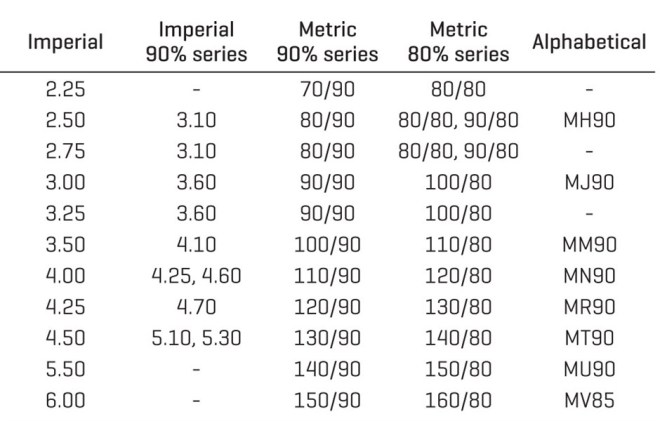 Motorcycle Tire Conversion Chart Metric To Standard Reviewmotors