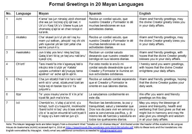 Formal Greetings in 20 Mayan Languages (Mayan, Spanish, English)
