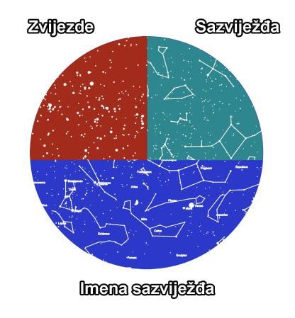 zvijezde sazviježđa i imena za zvjezdano nebo