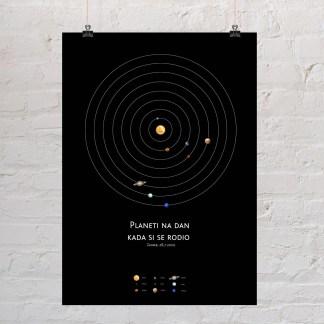 sunčev sustav s točnim rasporedom planeta