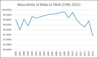 Blake EW