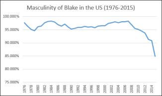 Blake US