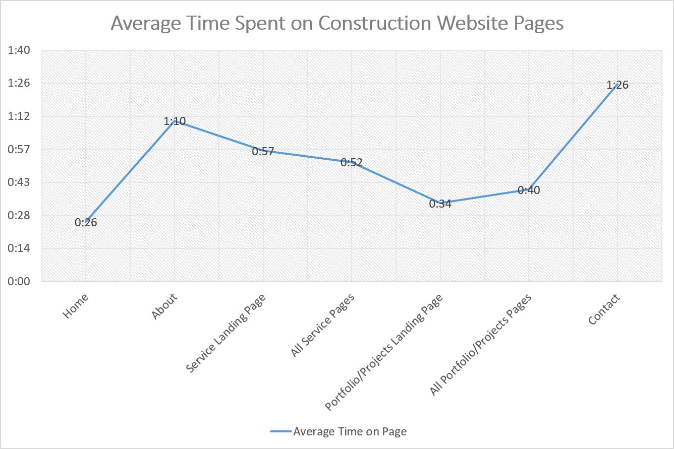 Construction Websites Benchmark Report