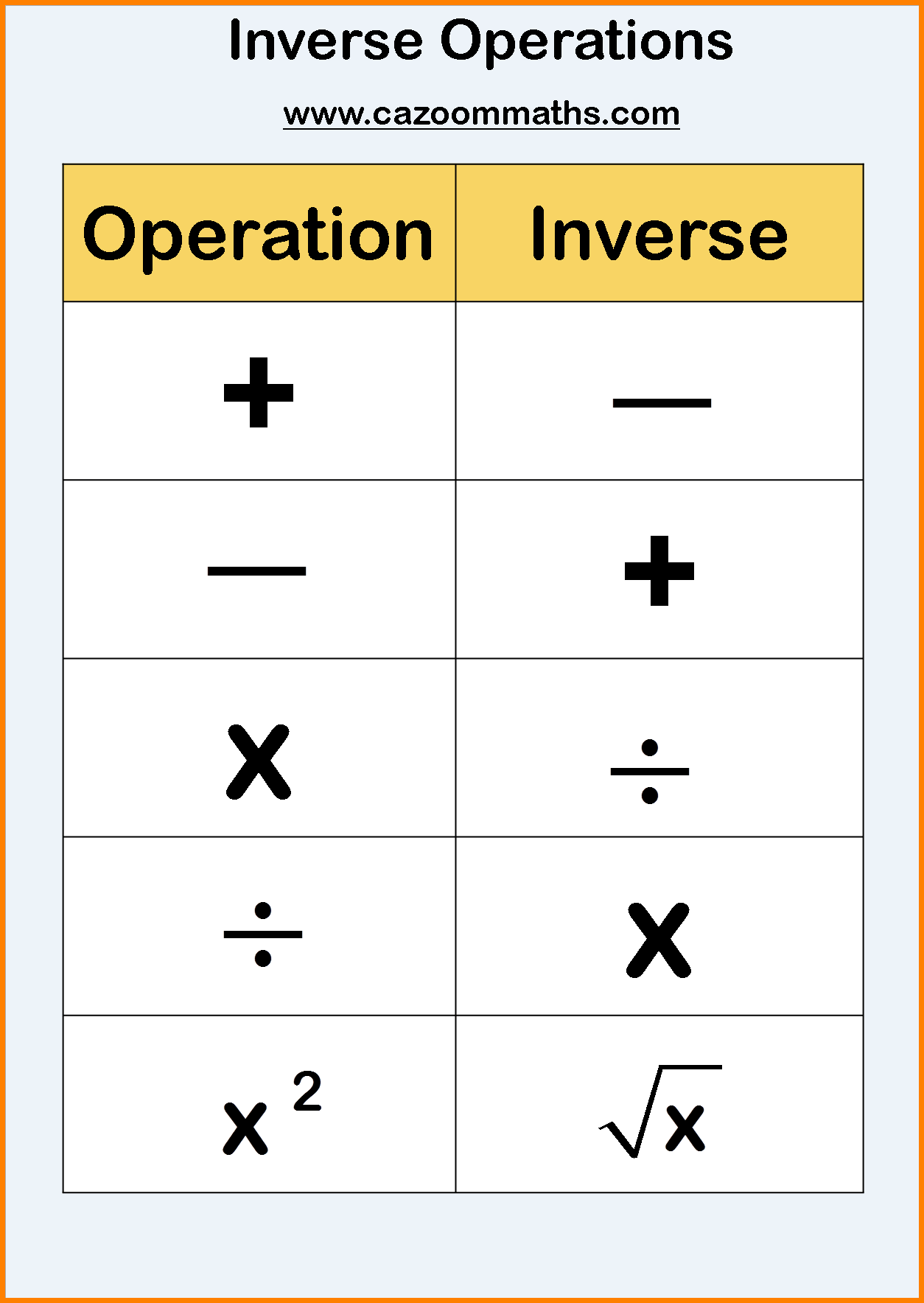 Fsb Inverse Operations Amp 1 Step Equations Mrs Mayer S Math Class
