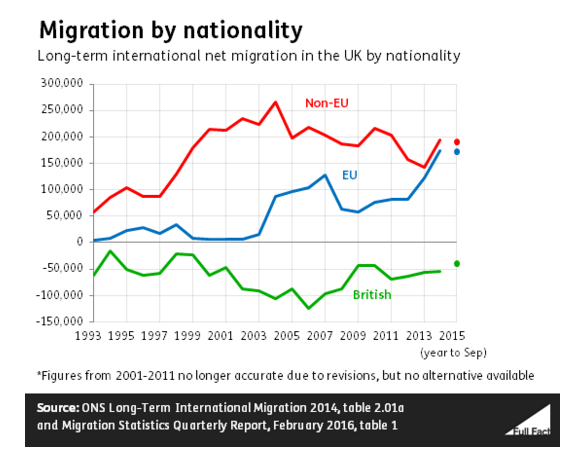 Chart showing split of migration between EU and non-EU citizens