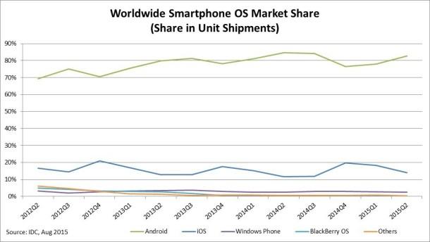 smartphone-os-market-share