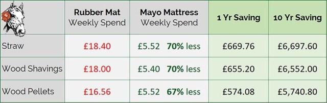 Mayo Mattress saves on bedding costs