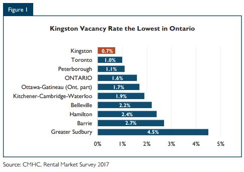 CMHC Vacancy Rates