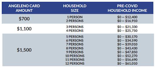 Angenelo Fund card amounts