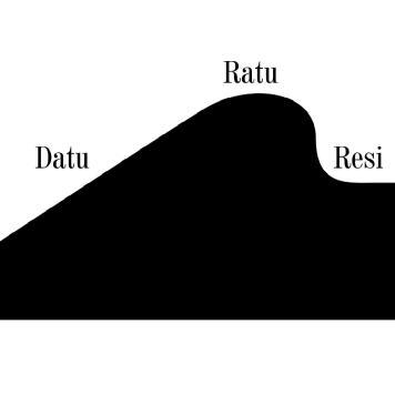 Trap trapan Kawi - Keratuan - model gunungan