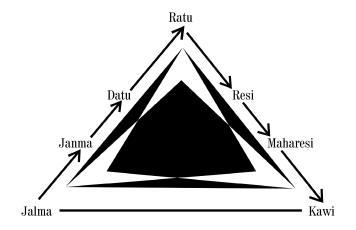Trap trapan Kawi - Keratuan - model segitiga
