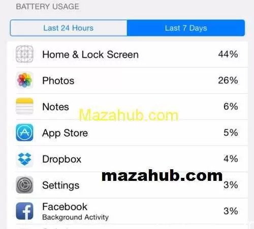 Battery usage function iPHONE