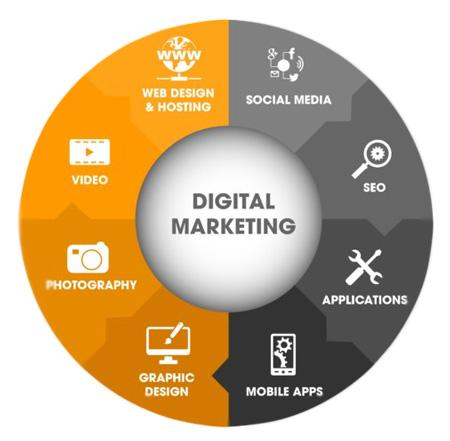 agence de marketing digital