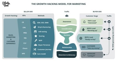 disruption marketing digitale -growth-hacking-model