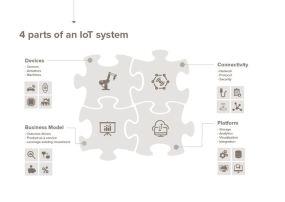 Hur förverkliga lyckade IoT-projekt – en inblick från insidan 2
