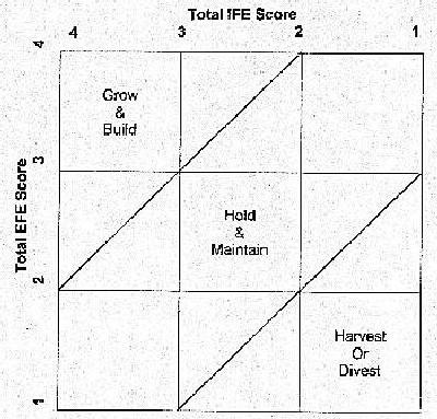 Internal External- IE Matrix   MBA Tutorials
