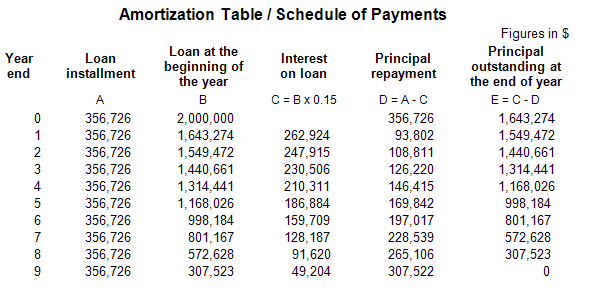 annual amortization formula koni polycode co