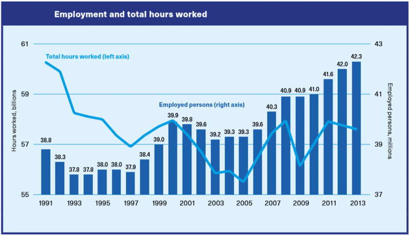 Working time reductions by the Germany from 1991 to 2013