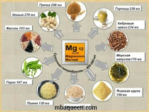 Для чего магний нужен женщинам: пищевые источники
