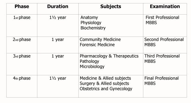 mbbs course structure in bangladesh