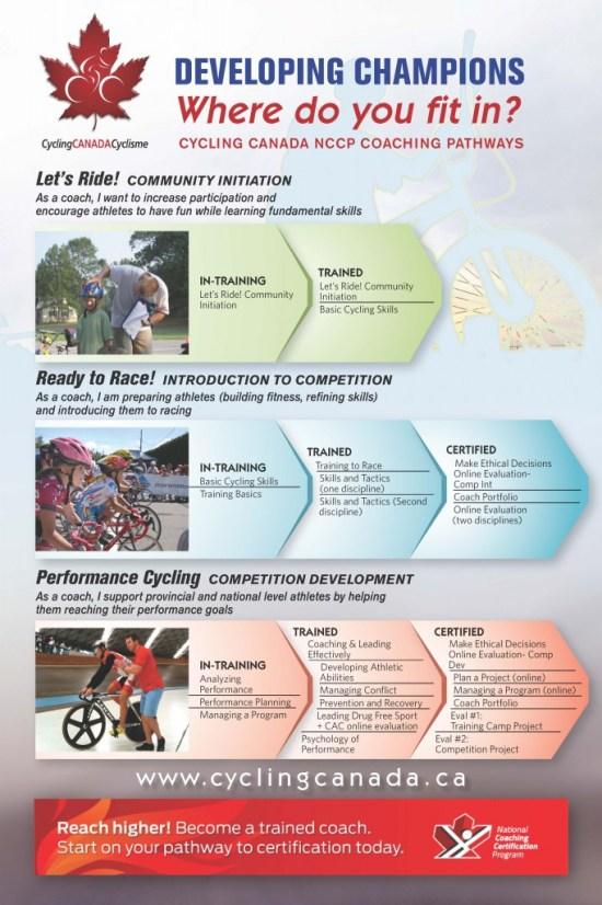 Coaching cycling Canada