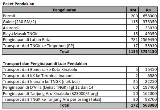 Biaya Kinabalu