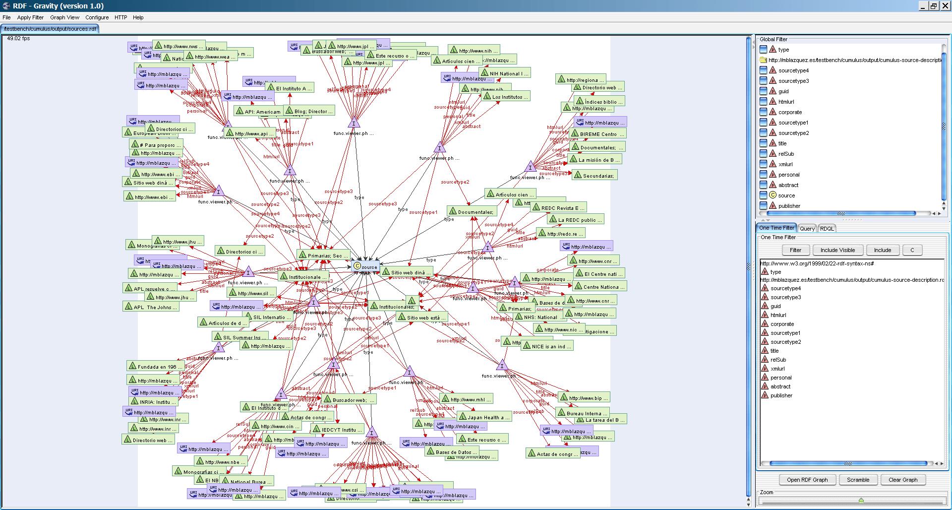 Vista gráfica de la web semántica de fuentes de información catalogadas