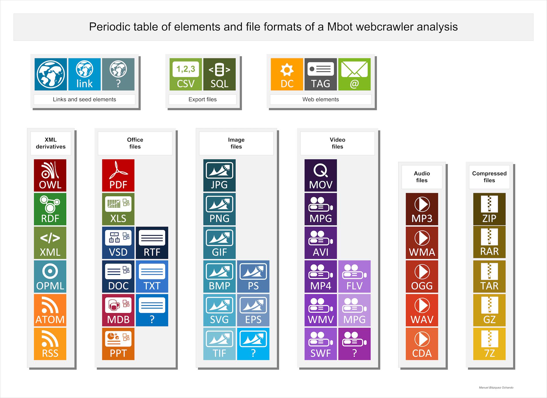 Tabla periódica de elementos y formatos de archivo que Mbot analiza