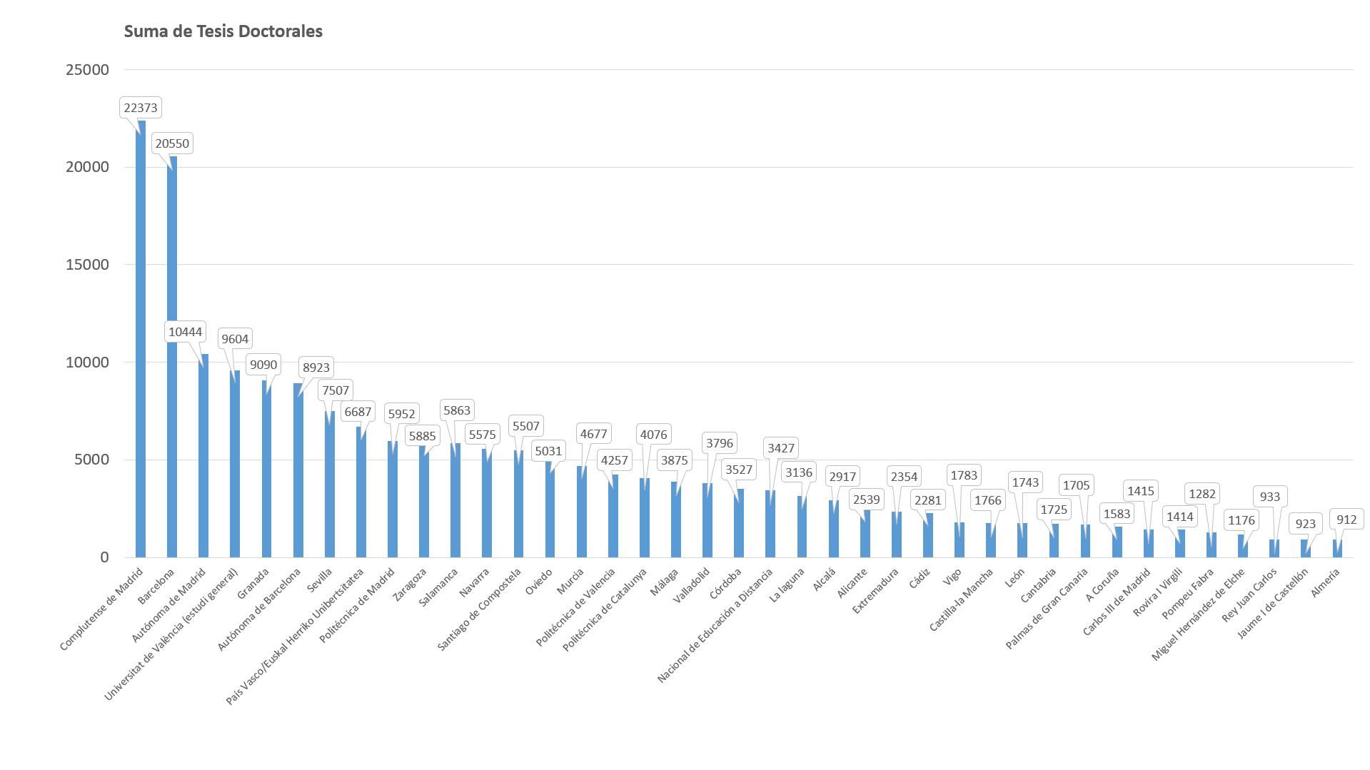 Fig.2. Universidades con más Tesis Doctorales