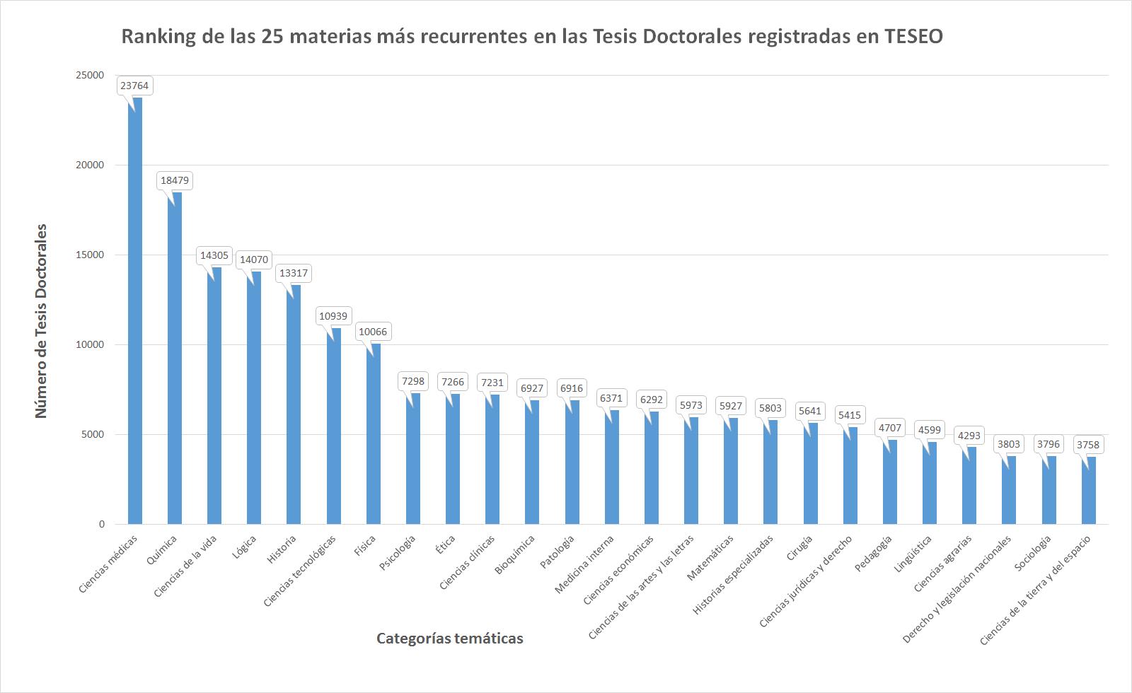 Fig.1. Ranking de las 25 materias más recurrentes en las Tesis Doctorales registradas en TESEO