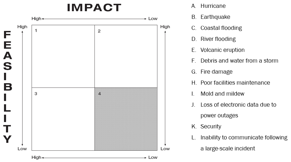 Hazard matrix that shows one big square divided into four smaller squares, each labeled with a number and a range from high to low. 12 hazards are listed (such as hurricane or earthquake). The exercise is to place the hazard in a square you think fits the hazard scale (low to high).
