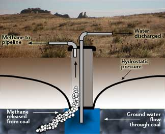 Image result for coal bed methane