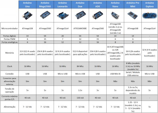 Tabela-comparativa-630x449