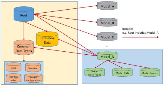 dataDictonary