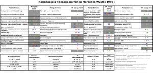 2001 CLK 320 Elecrical Problem  MBWorld Forums