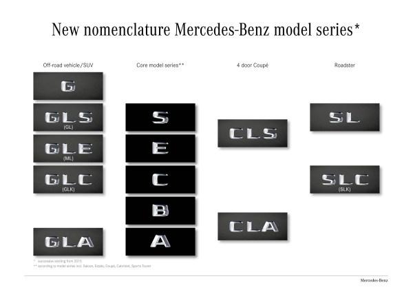 New Mercedes Model Nomenclature CY2015 and onward