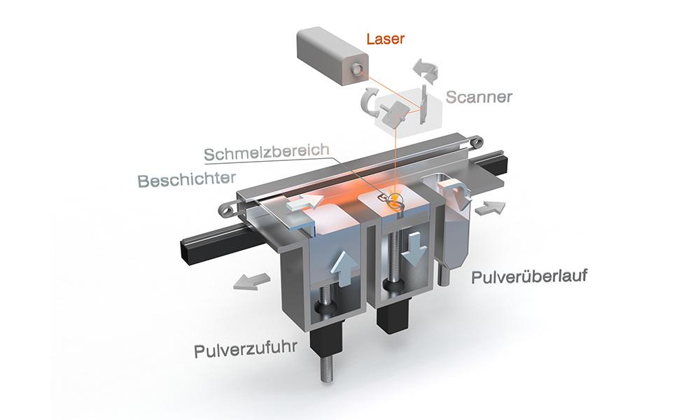 Laserschmelz-Funktion