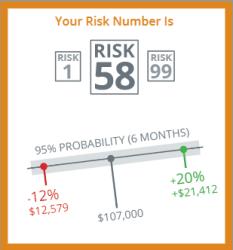 riskalyze-score